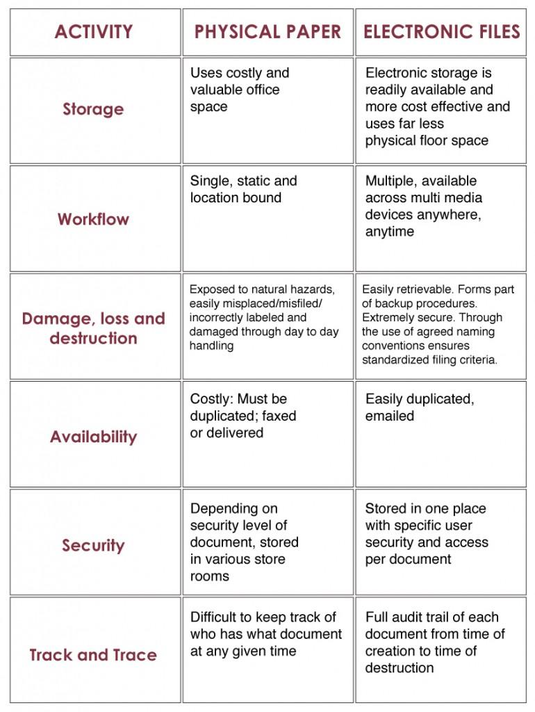 DMS-Table
