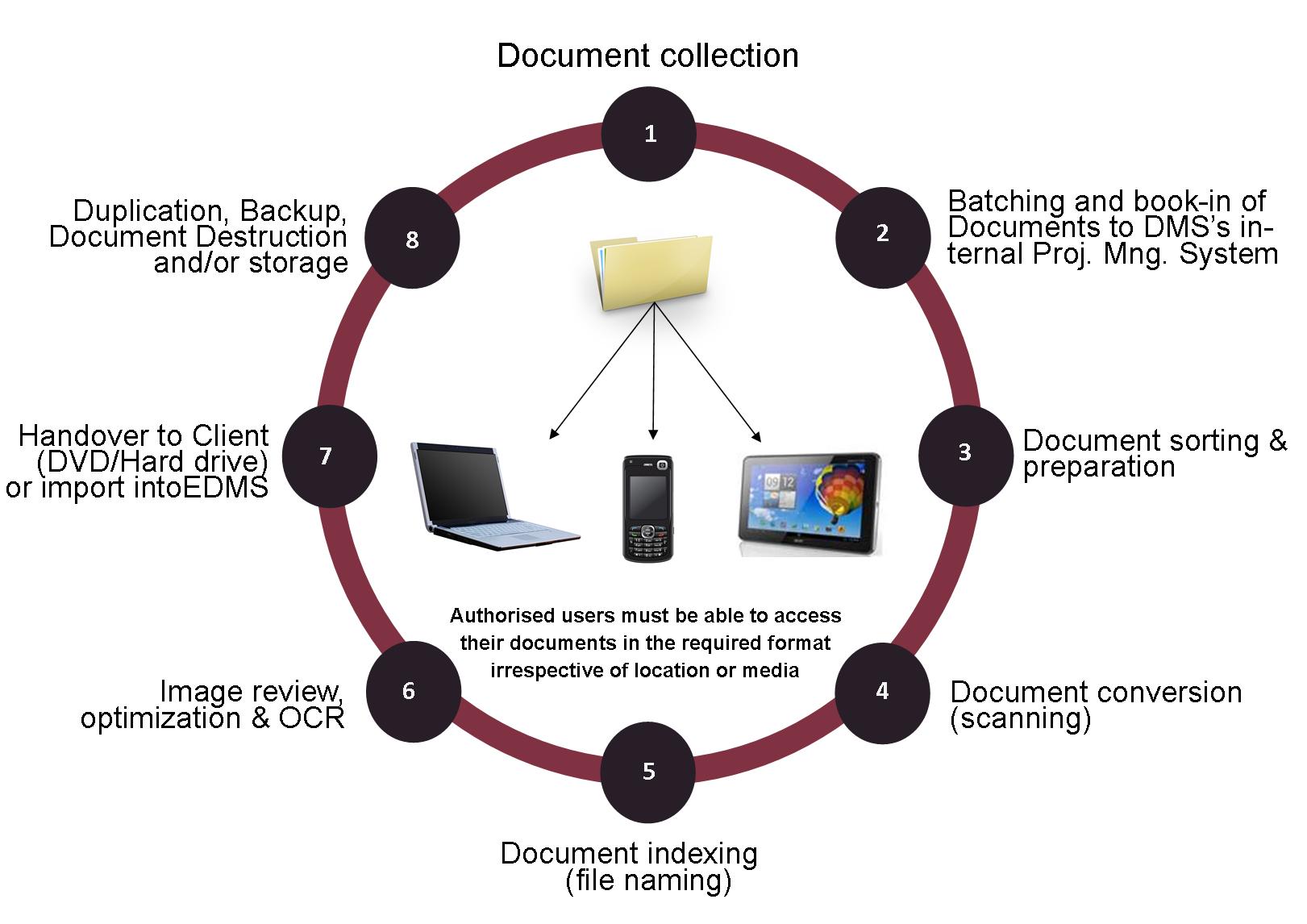 Document Imaging Scanning - Document management process